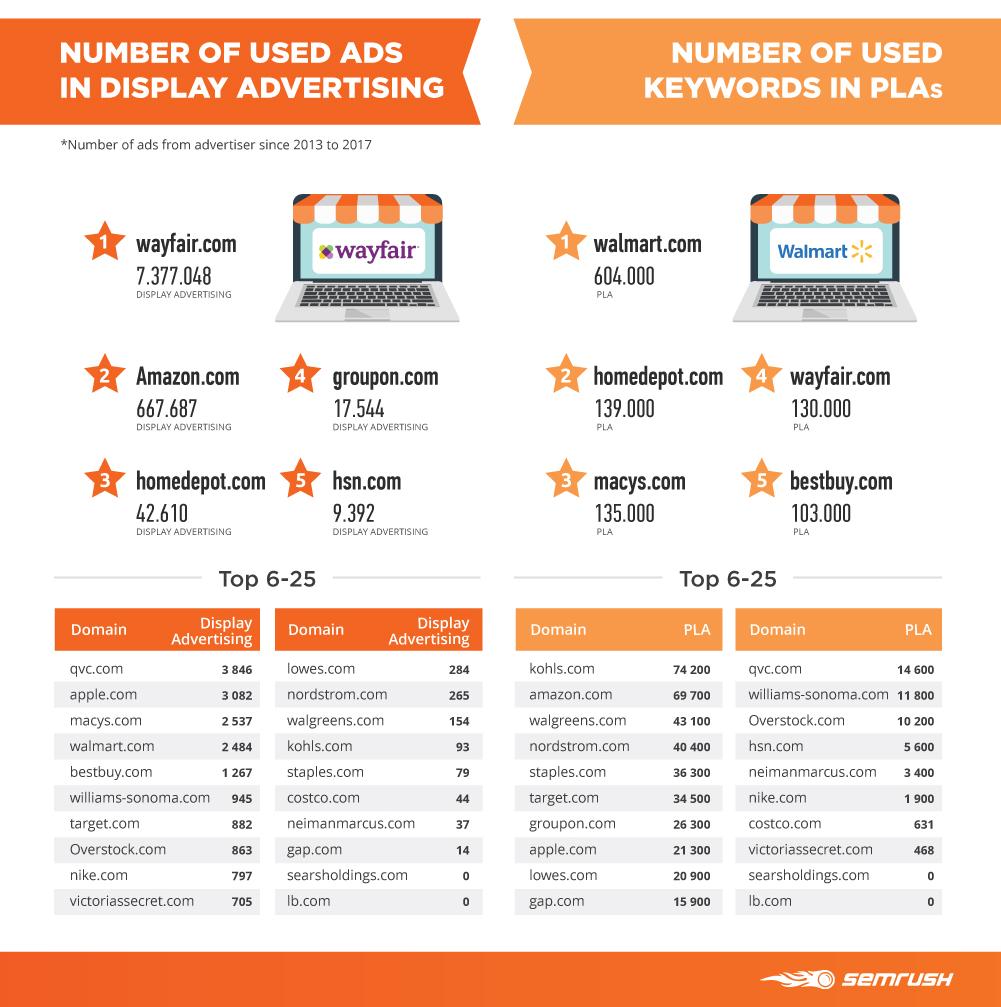number of ads display advertising keywords pla