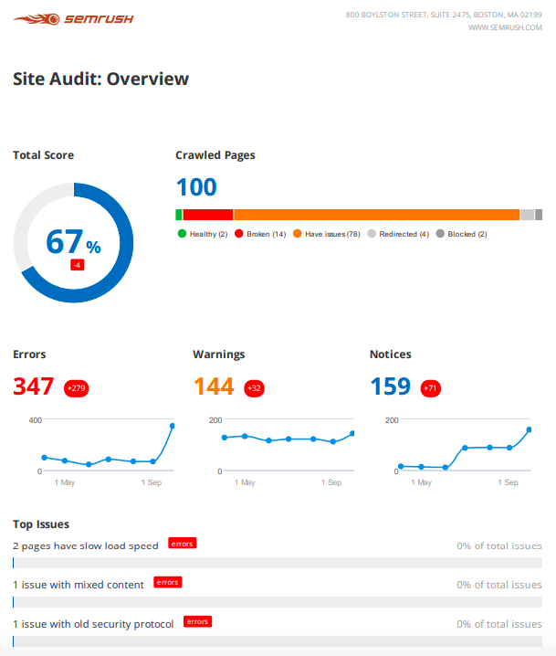 8 Berichtsvorlagen und Expertentipps für tägliches, wöchentliches und monatliches Marketing-Reporting. Bild 18