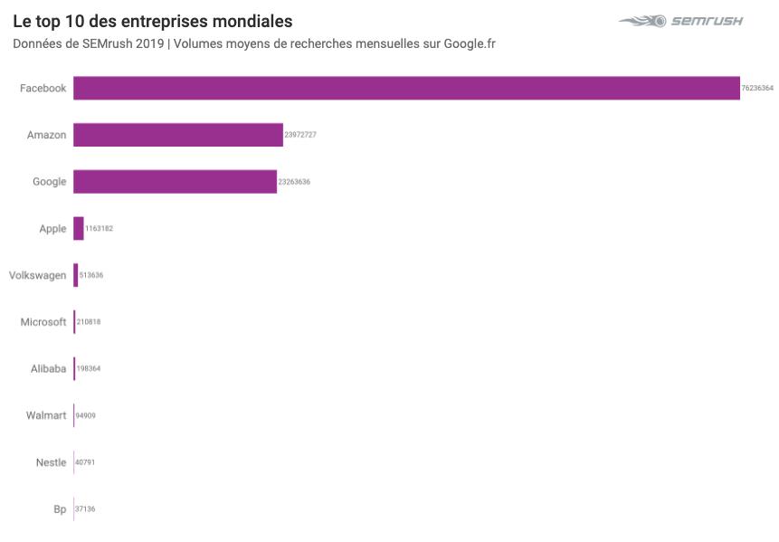 Top 2019 sur Google - Entreprises
