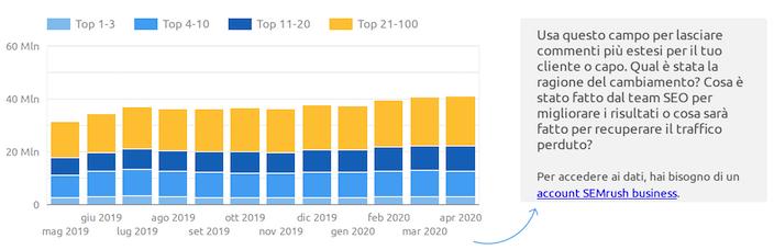 dati di semrush per il report di data studio