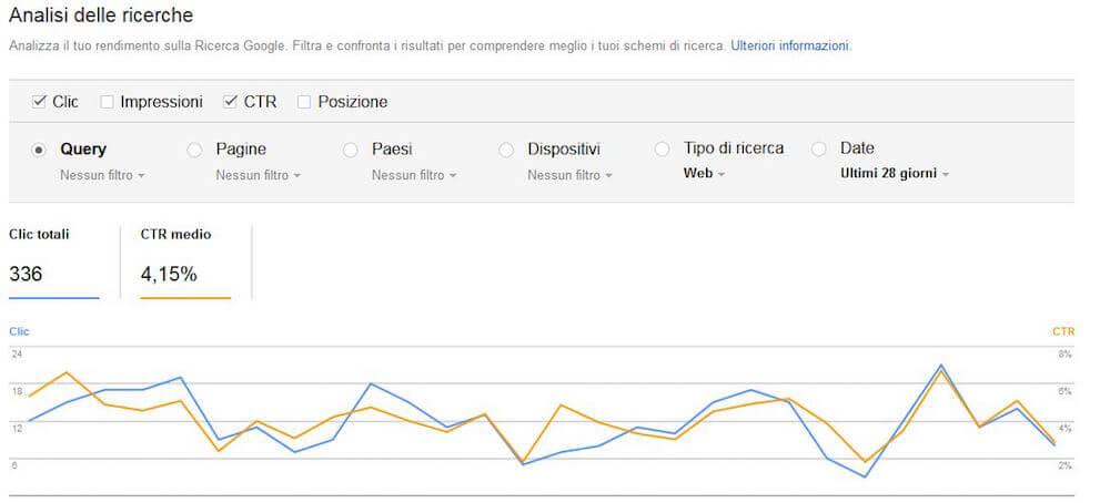 Panoramica del tool Analisi delle ricerche di Search Console