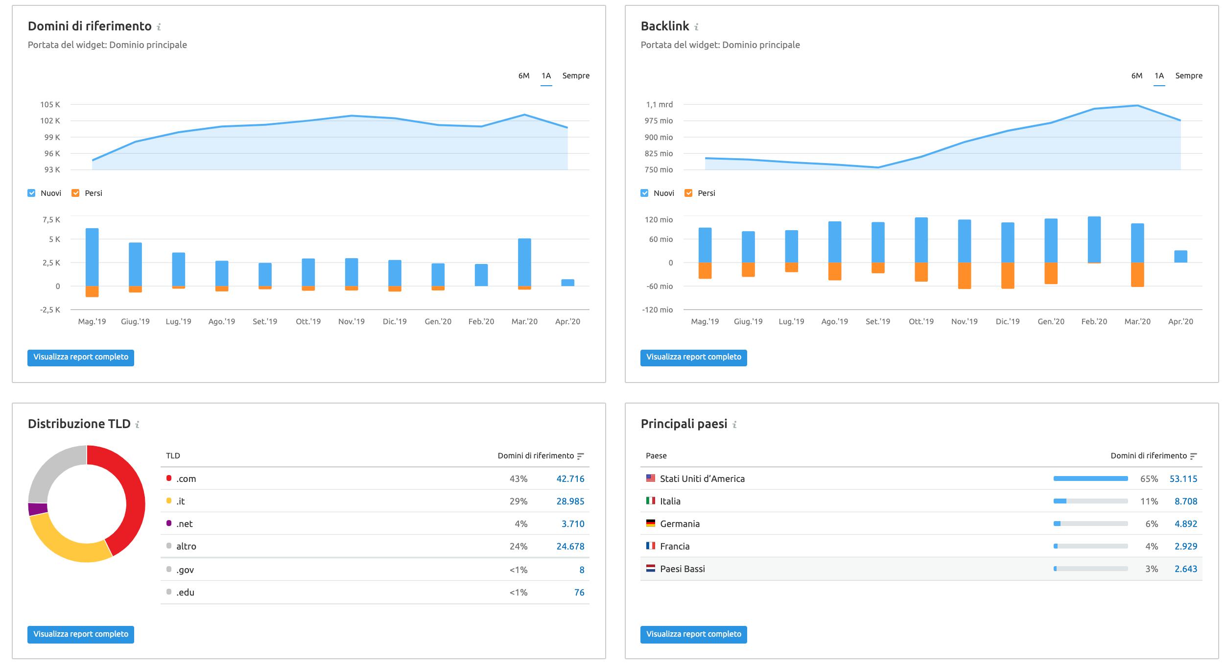 i dati sui backlink che puoi analizzare con semrush