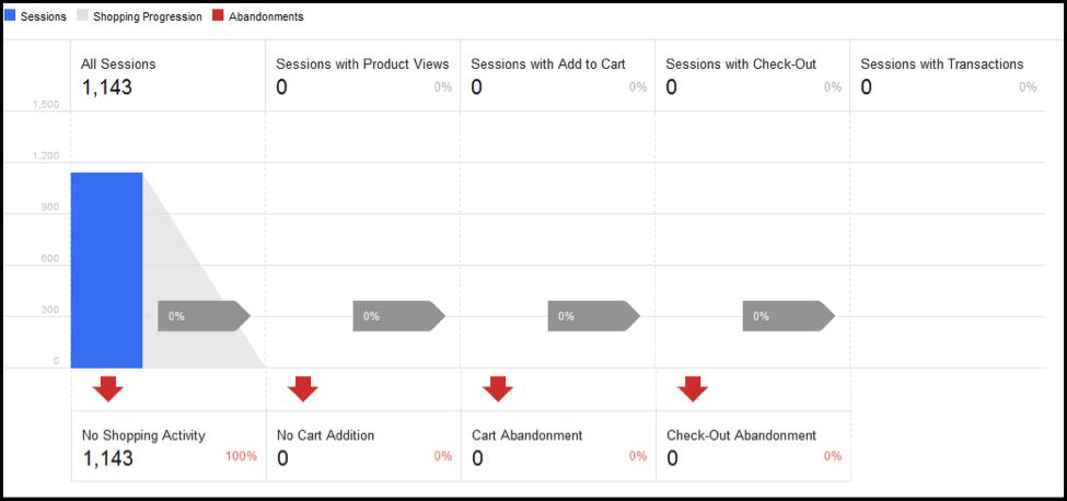 Shopping Activity in Google Analytics