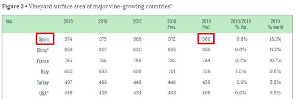Cuántos backlinks necesito rankear - Datos sector vino en España