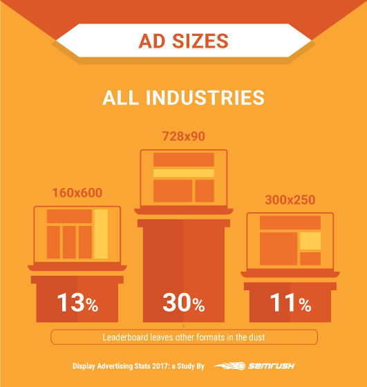 Display Advertising Stats 2017: Ad Sizes