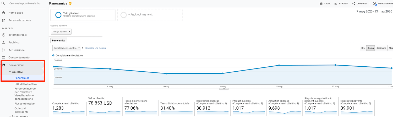 rapporto conversioni di google analytics