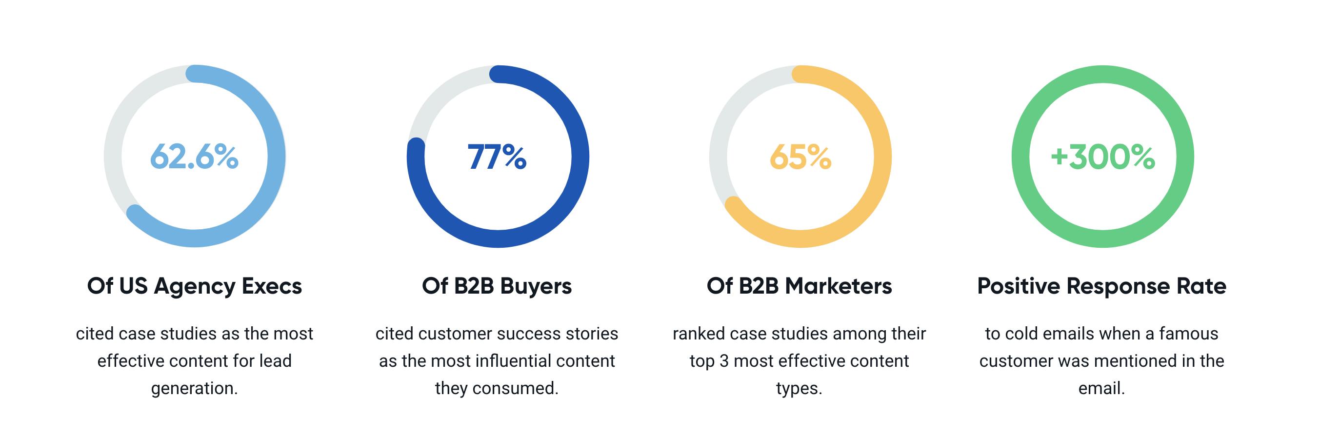 case study buddy B2B data screenshot