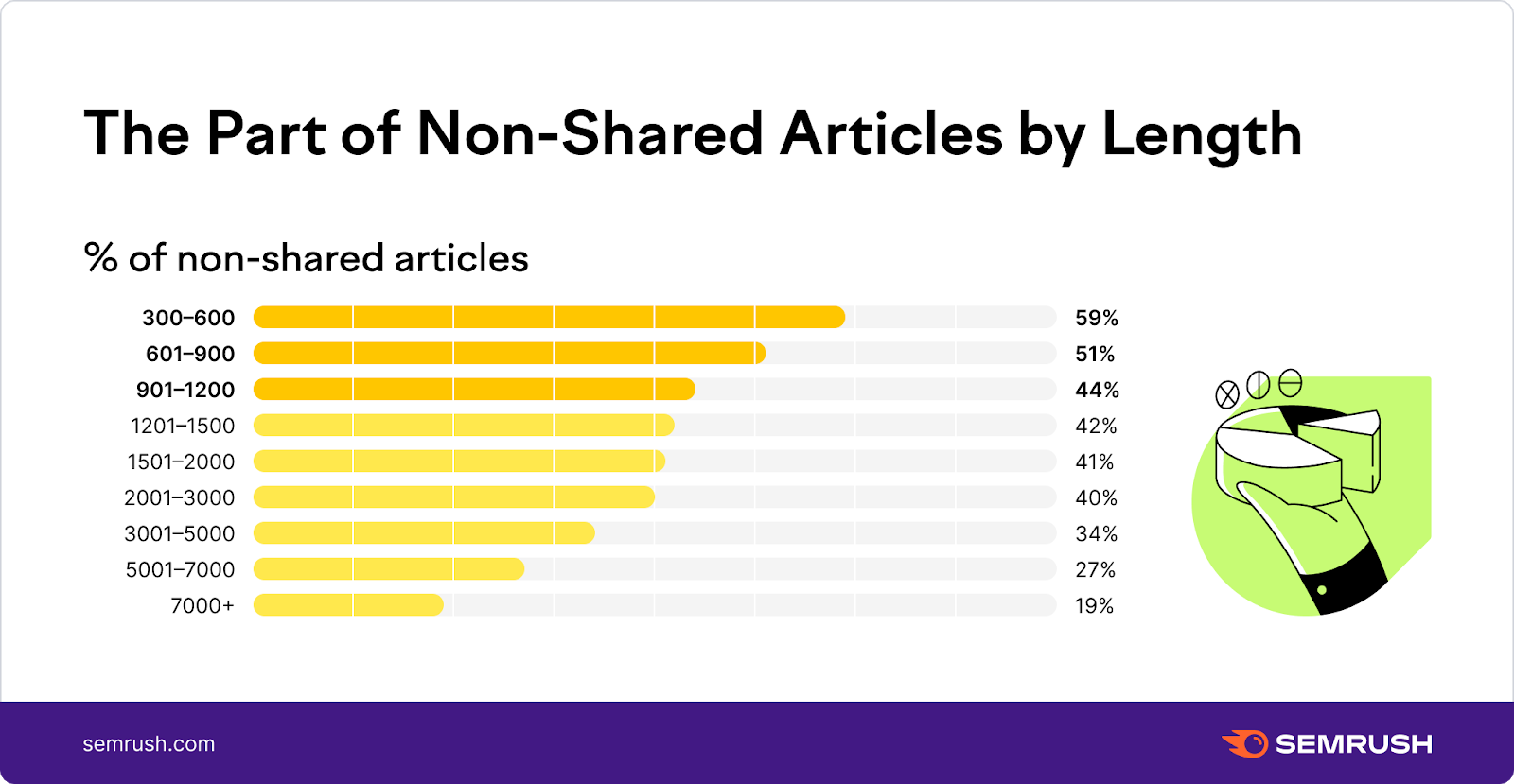 Non-shared articles by length