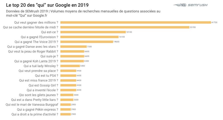 Top 2019 sur Google - Qui