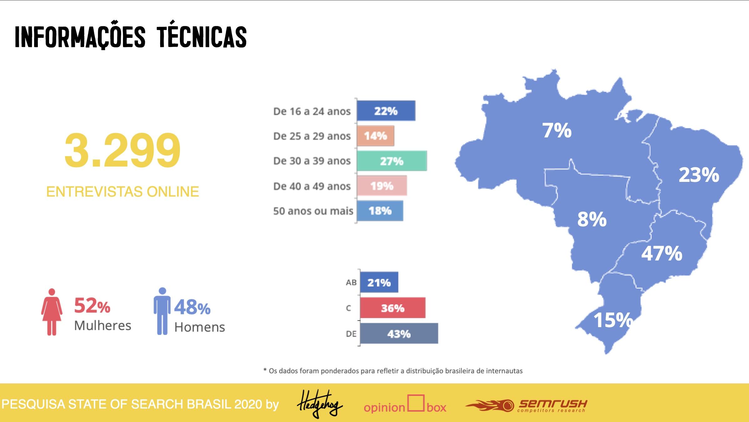 Dados de pesquisa State of search. 3.299 entrevistados em todo o brasil