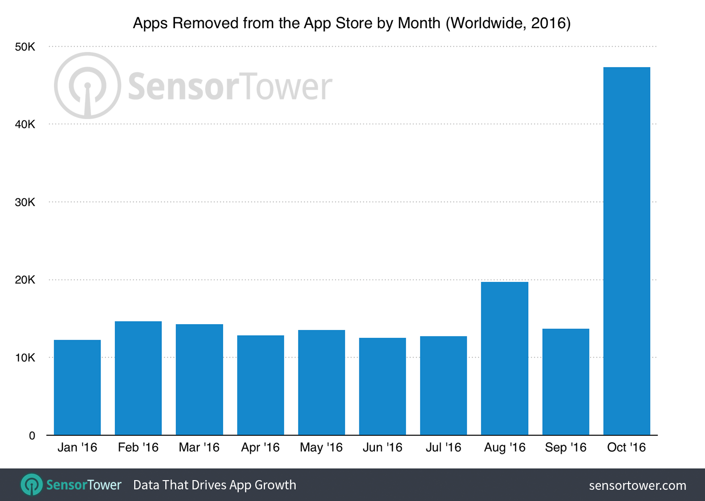 Apps Removed From The App Store on October 2016