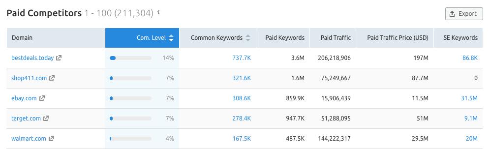 SEMrush paid competitors report