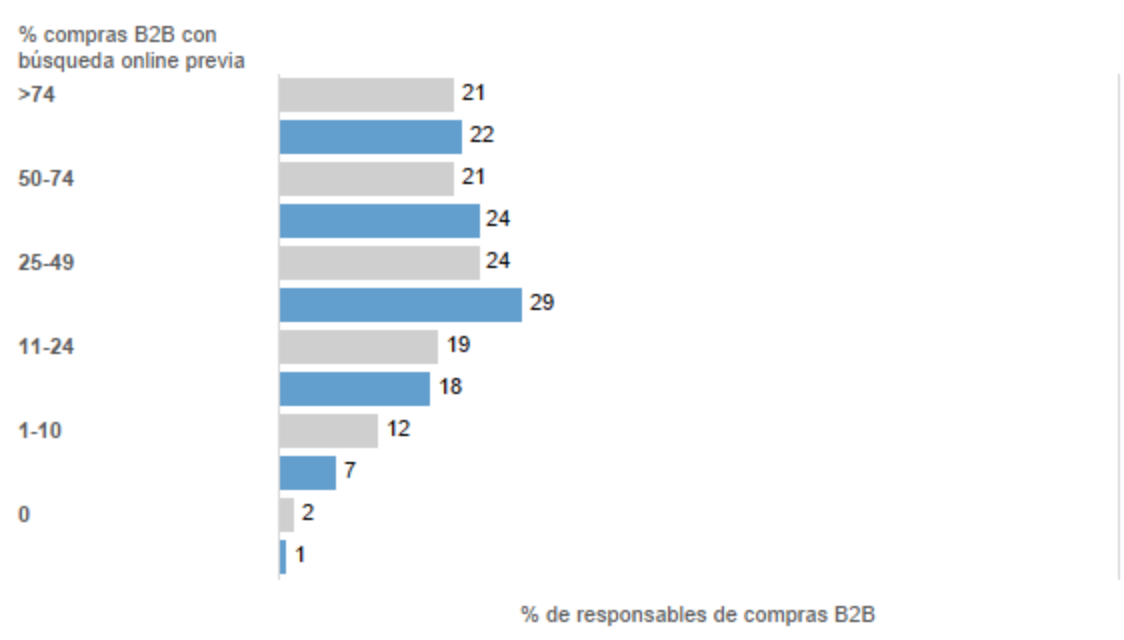 Retos del Marketing B2B - Estudio Forrester & Accenture & SAP