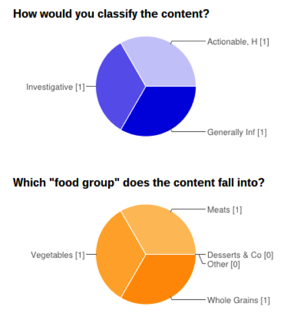 classify-the-content