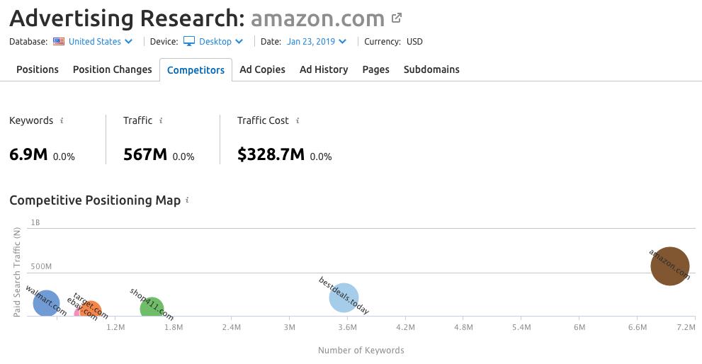 SEMrush Advertising Research interface