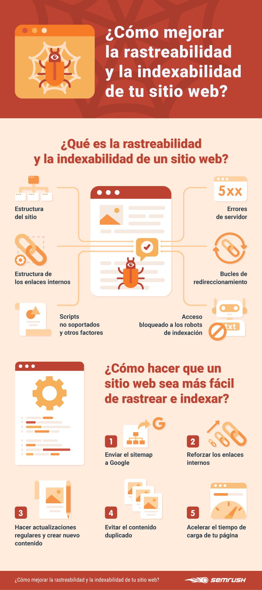 Qué es la rastreabilidad web - Infografía