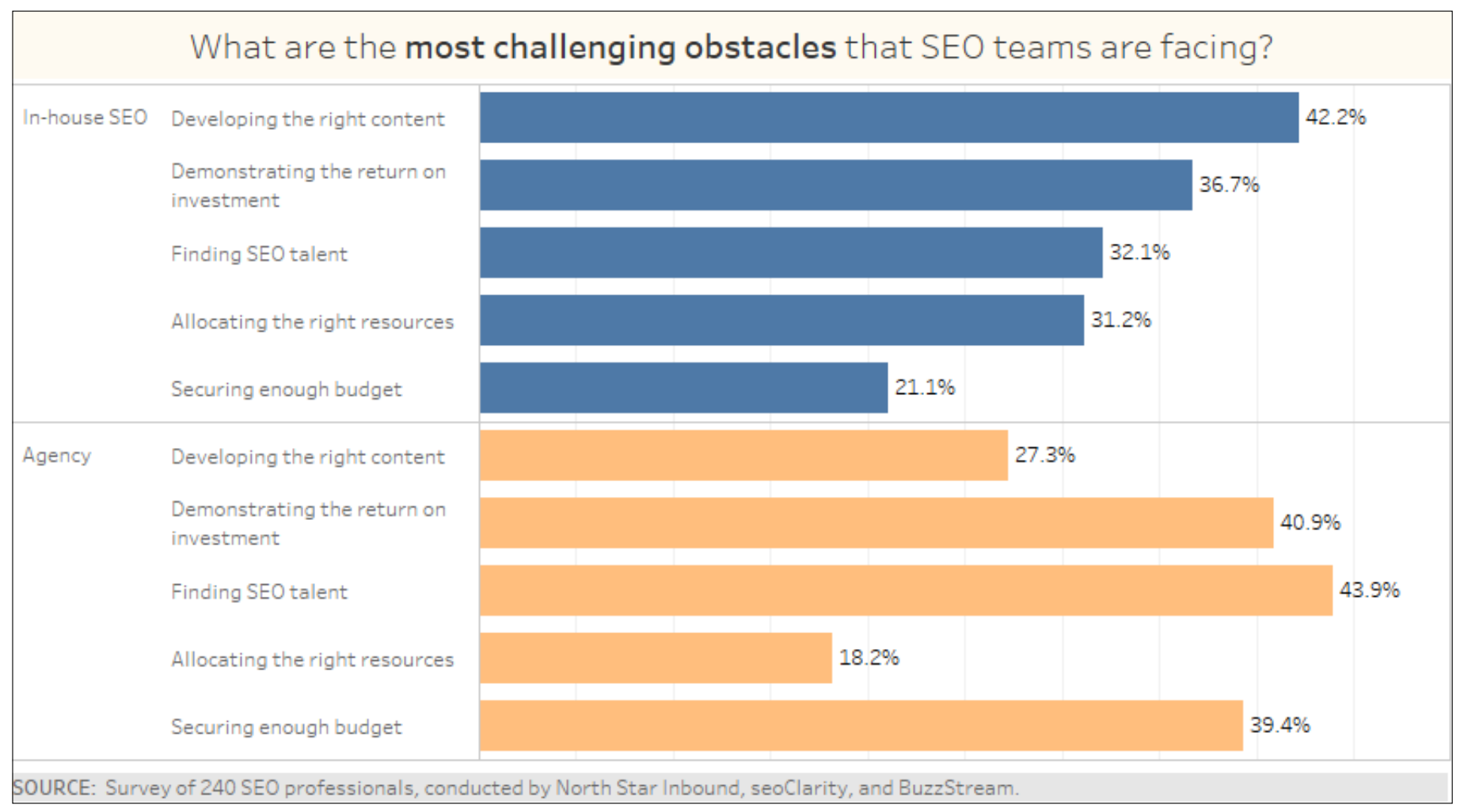 SEOClarity enterprise SEO survey