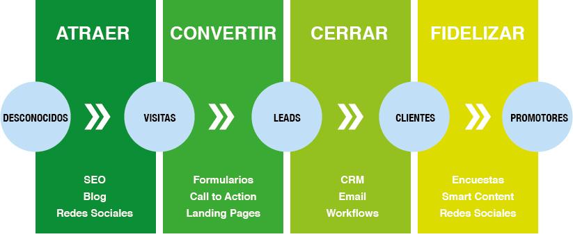 Email marketing y CRM - Combinación con Inbound Marketing