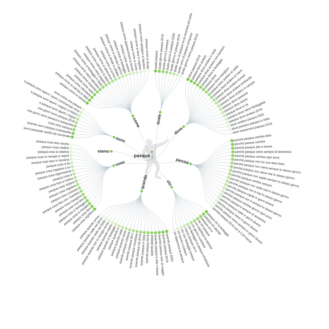 esempio di keyword list ottenuta con lo strumento answer the public