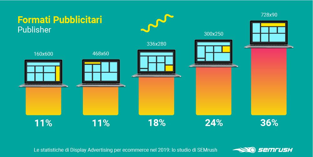 Formati pubblicitari più popolari tra i publisher su GDN