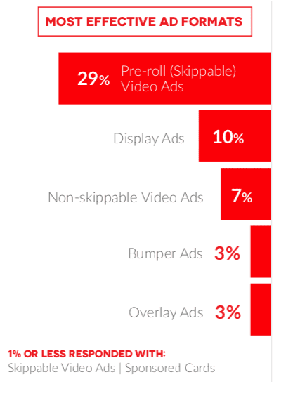 Chart of most effective YouTube ad formats.