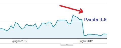 Effetti degli update dell'algoritmo Panda sui siti web