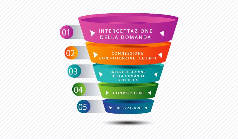 Nuove strategie di comunicazione: il web marketing funnel