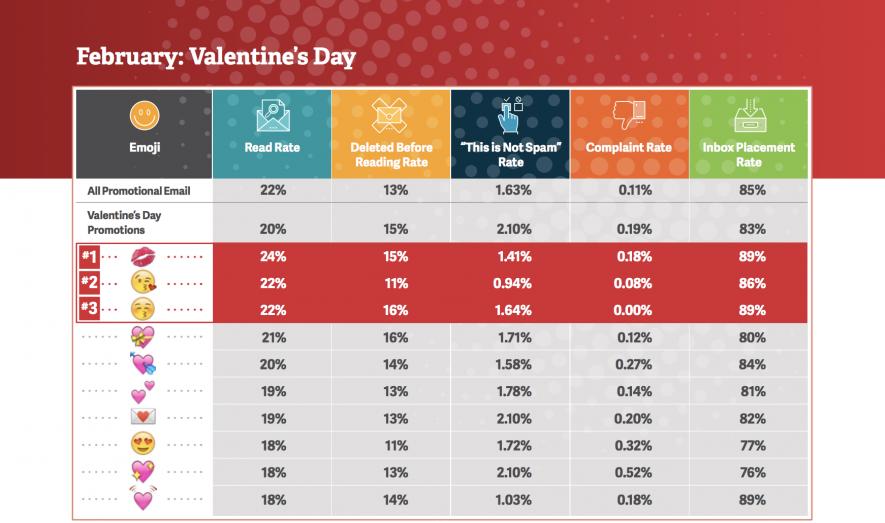 Cómo utilizar emojis - Día de San Valentín