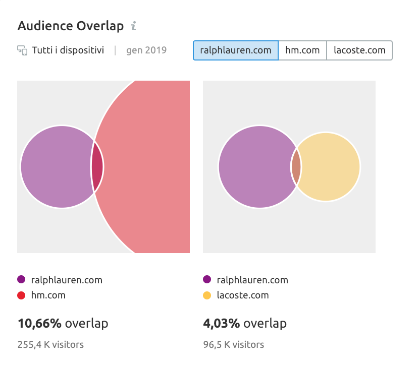 Confronto tra competitor: Audience Overlap