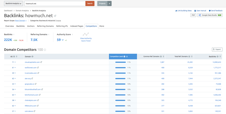 Backlink Analytics tool domain competitors screenshot