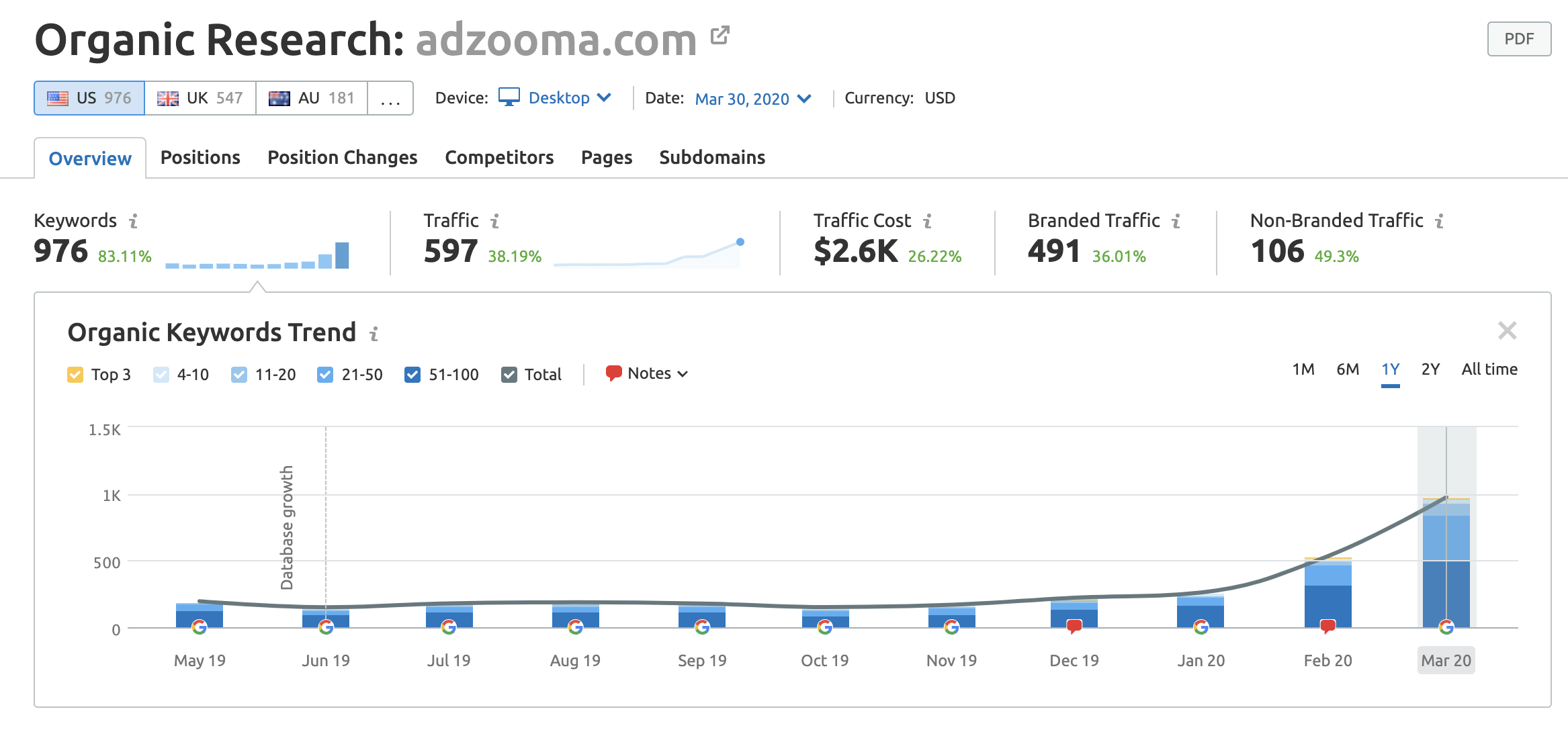 Organic Keywords Trend for adzooma, improved SEO in the last year (US)