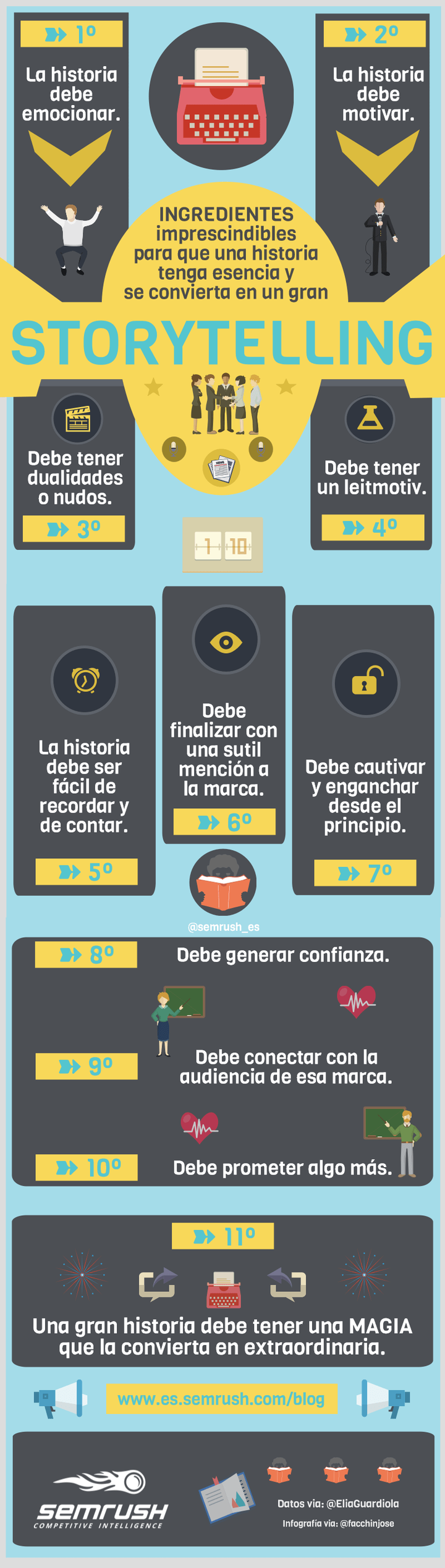 Storytelling Infografía