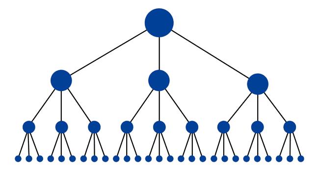 Architettura dell'informazione: struttura ad albero sito web