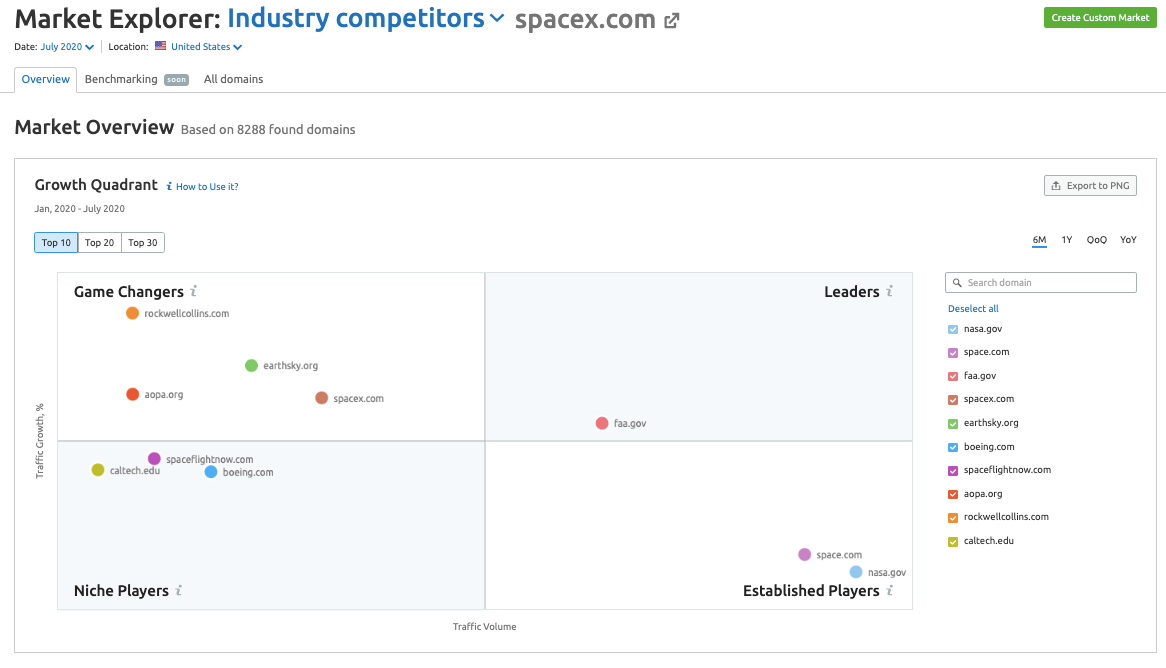 Industry competitors landscape