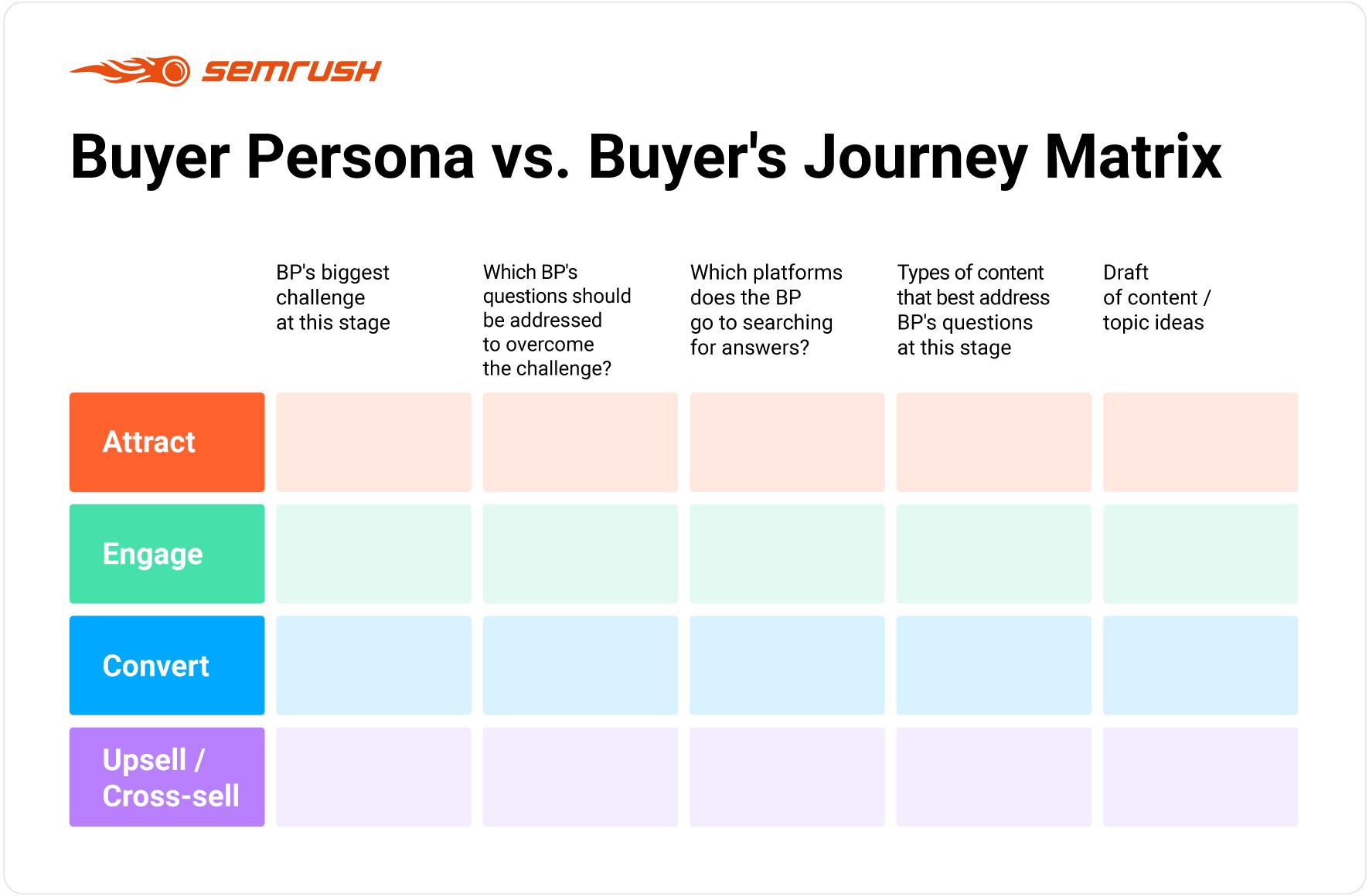 Buyer Persona vs. Buyer's Journey Matrix