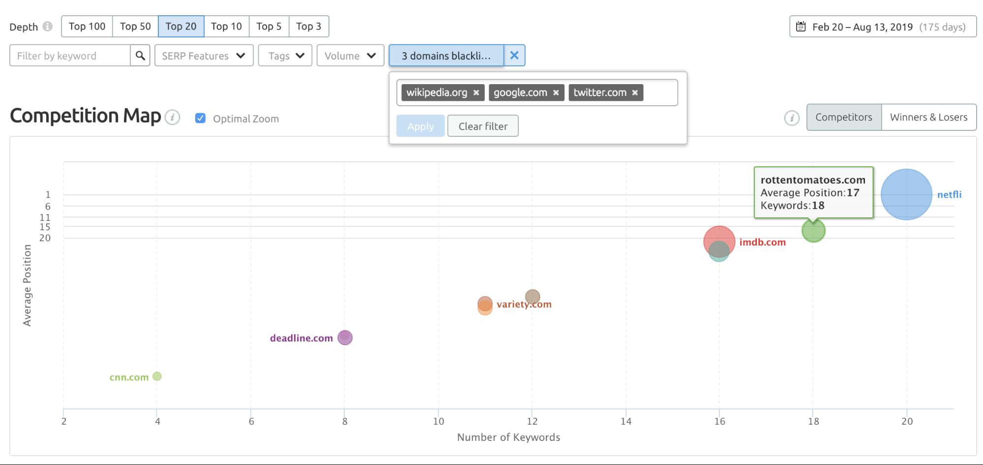 SEMrush Position Tracking - Descubrir competidores