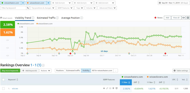 SEMrush's Position Tracking tool