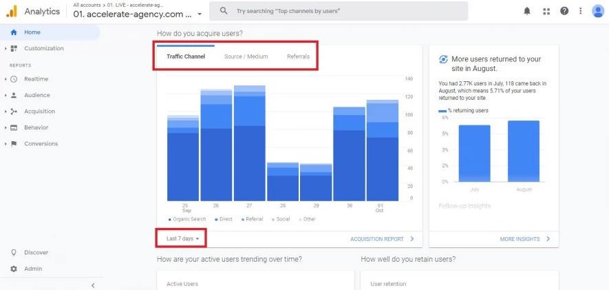 Google Analytics: Übersicht-Dashboard