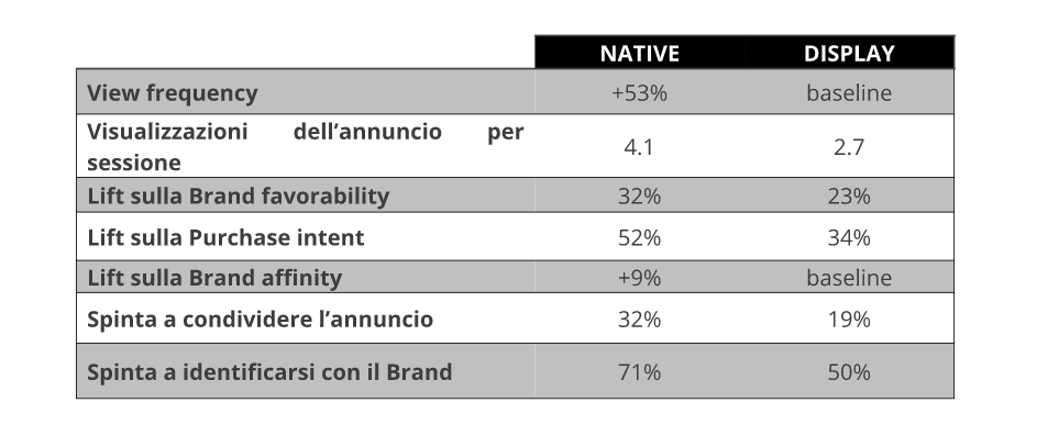 Il Native Advertising funziona? Dati Sharethrough/IPG