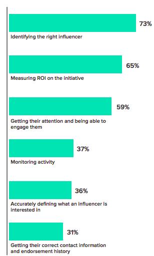 Le sfide più impegnative dell'influencer marketing