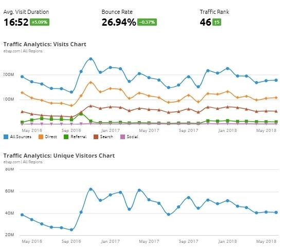 Il report di Analisi traffico che puoi mostrare al cliente