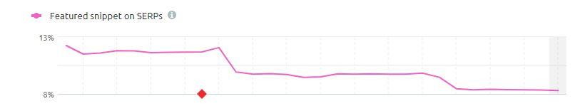 Diminuisce la presenza dei Featured snippet sulle Serp di Google