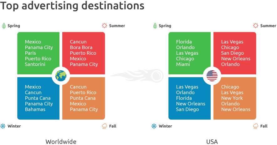 top-advertising-destinations.png