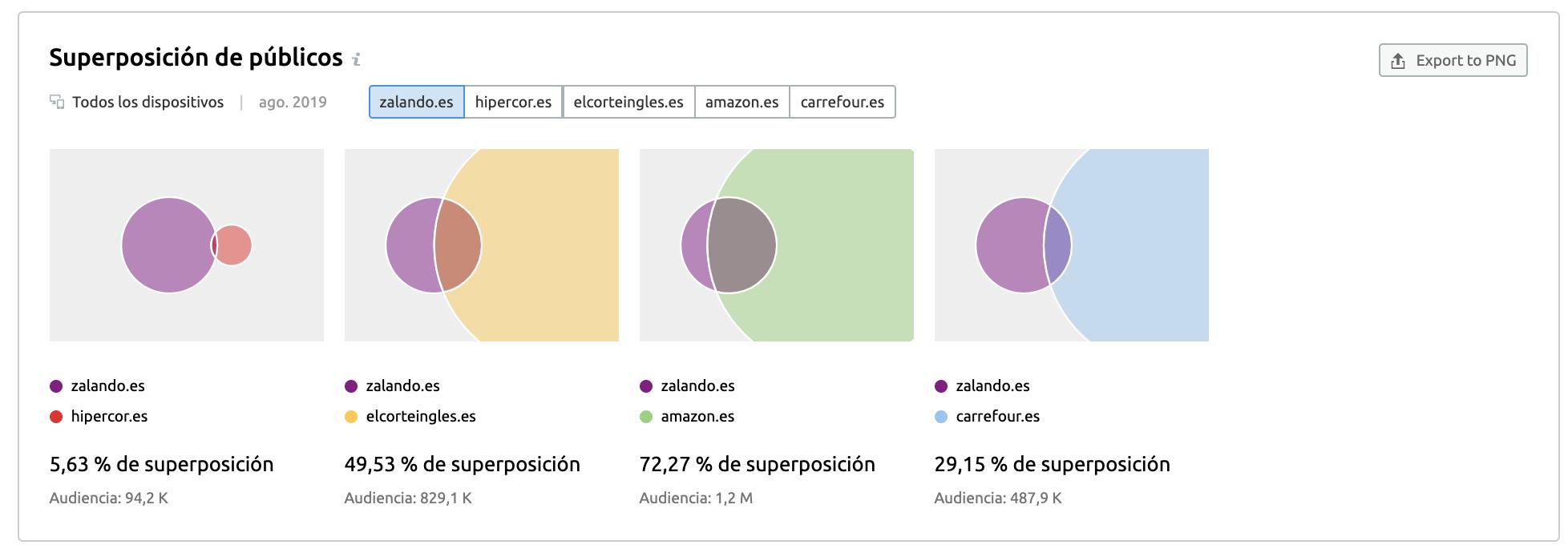 Buscar nuevos mercados - Audience overlap
