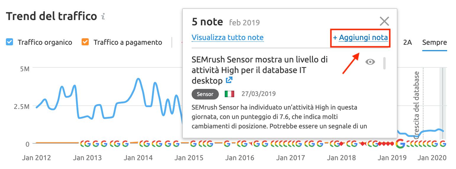 SEMrush guida: come aggiungere note personali ai grafici