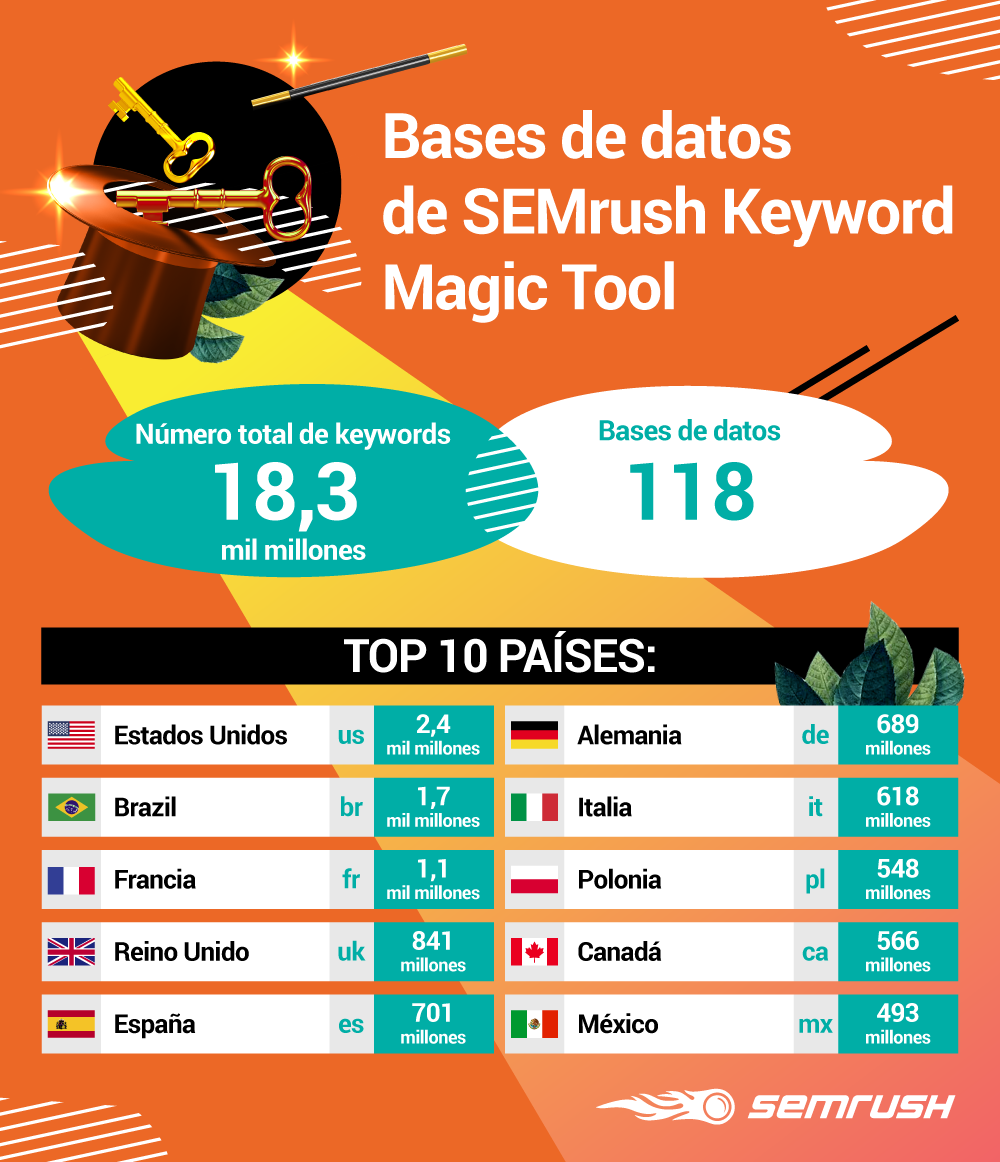 Buscar palabras clave con SEMrush Keyword Magic Tool - Infografía