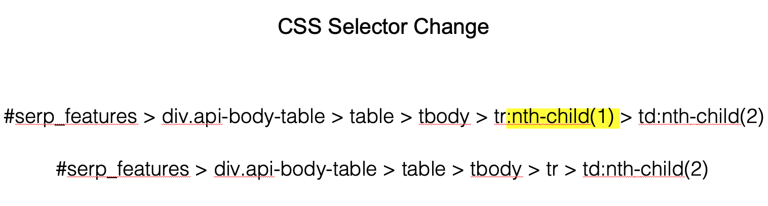 Removing CSS Selector