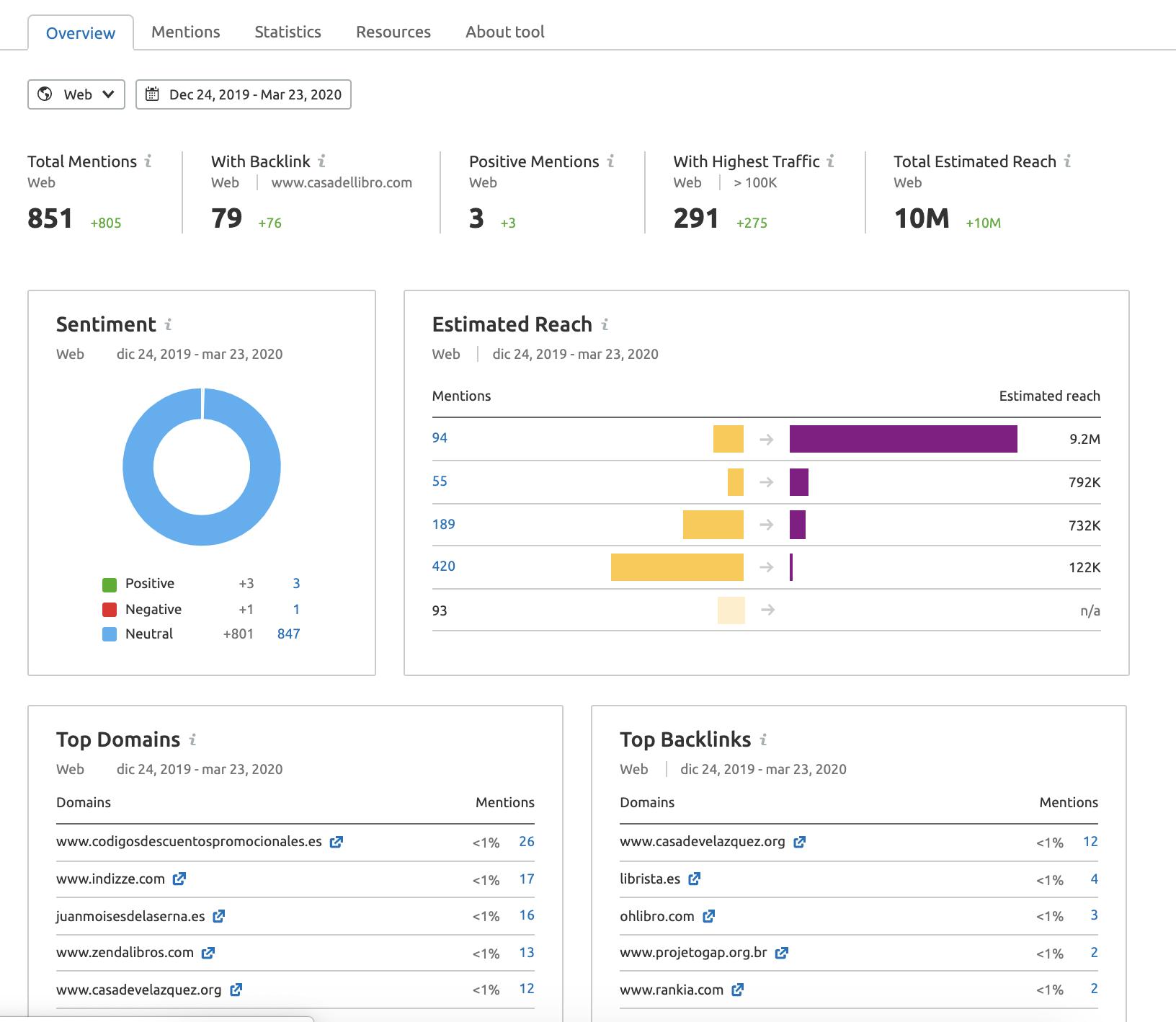 Flujo de trabajo comercio electrónico - Brand monitoring