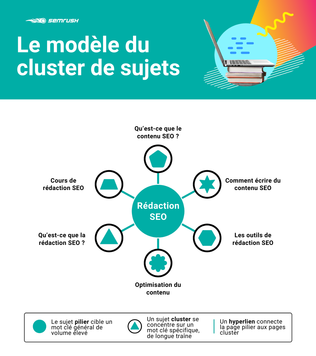 The Topic Cluster Model