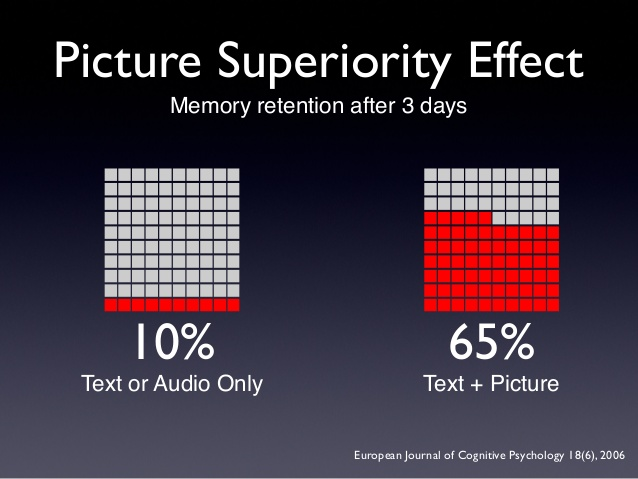 picture-superiority